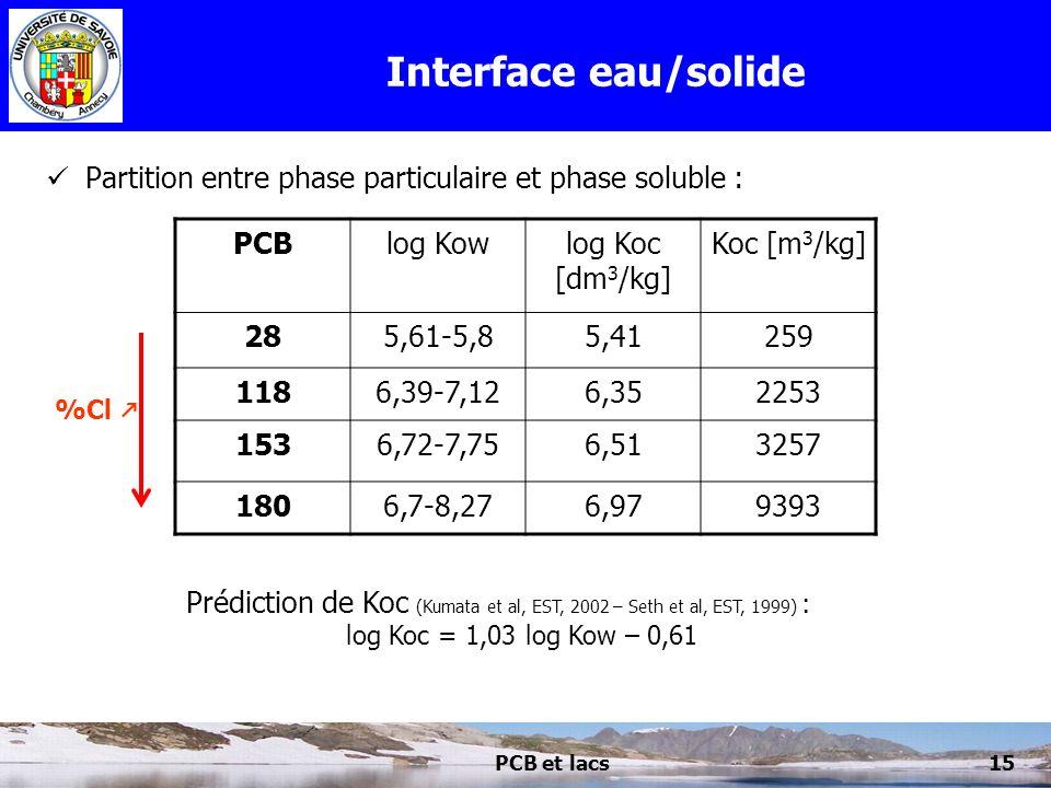 Interface eau/solide Partition entre phase particulaire et phase soluble : PCB. log Kow. log Koc [dm3/kg]